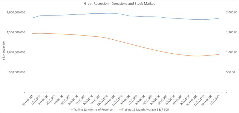 GIG chart